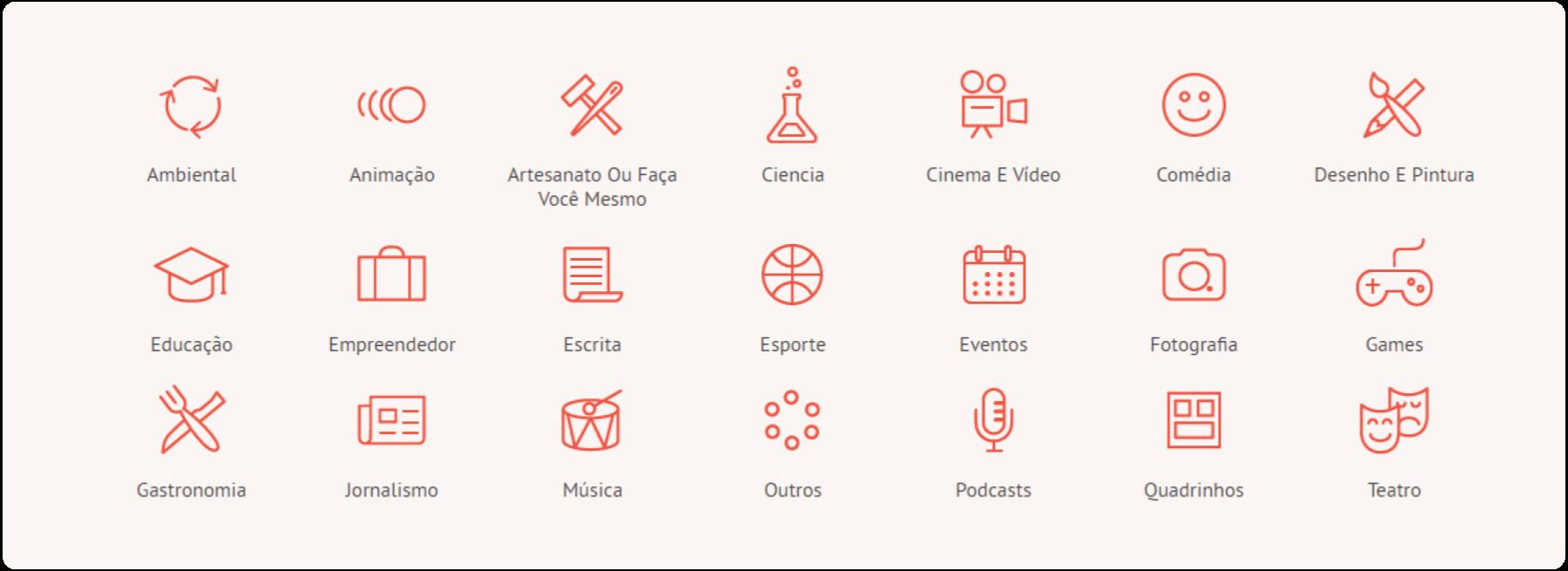 Categorias dos financiamentos coletivos recorrentes da APOIA.se